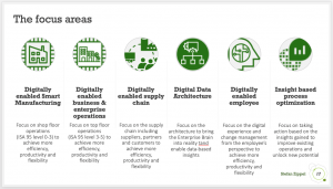The road to a digital enterprise has many focus areas